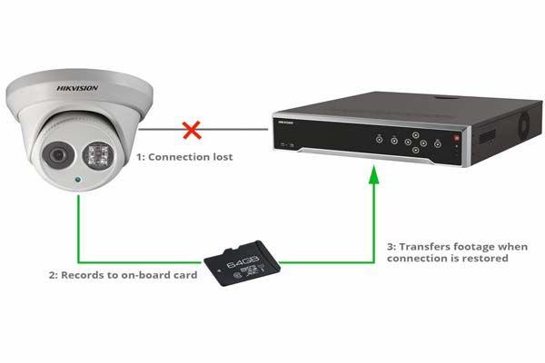 تکنولوژی ANR در دوربین مداربسته چیست؟
