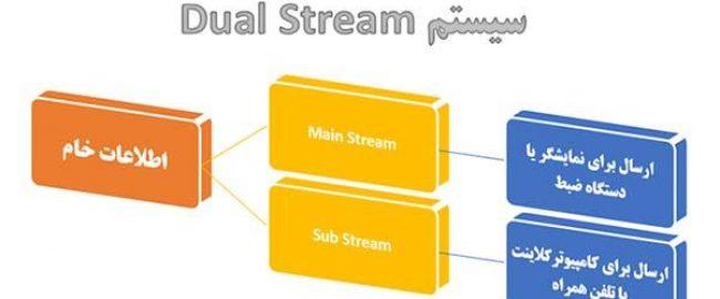Dual Stream در دوربین مداربسته چیست ؟